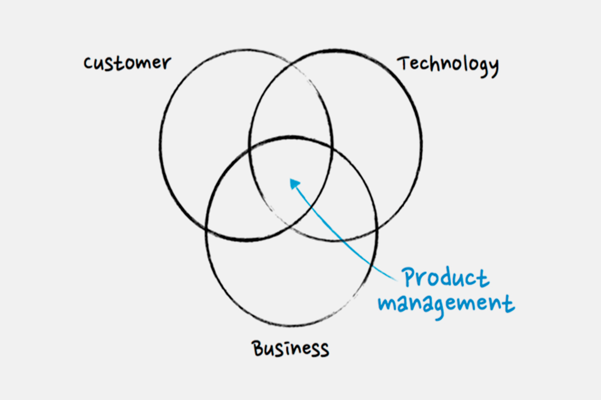 best marketing is product management