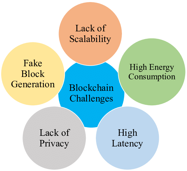 Blockchain Challenges and Issues